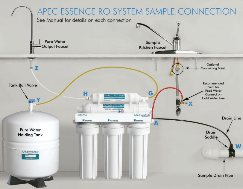 Ro Water Filter Connection Diagram Apec Roes 50