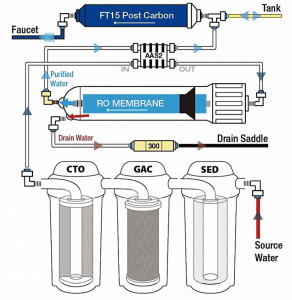 iSpring RCC7 Water Filtration System Diagram